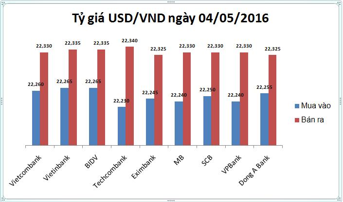 Tỷ giá USD/VND hôm nay (04/05): Hụt hơi sau nghỉ lễ - Ảnh 1