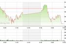 Bản tin chứng khoán chiều 11/3: Giá xăng tăng, chứng khoán giảm