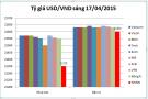 Tỷ giá USD/VND hôm nay (17/04): Lưng chừng đỉnh giá
