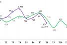 Lượng nhập khẩu ô tô con cao nhất từ năm 2010 đến nay