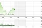 Chứng khoán sáng 10/11: Cổ phiếu thép nổi sóng