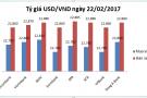 """Tỷ giá USD/VND ngày 22/02: Lo FED """"động thủ"""""""