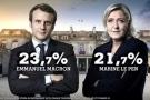 Nền kinh tế châu Âu chao đảo vì bầu cử Tổng thống Pháp