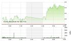 Chứng khoán chiều 30/5: Bluechip tăng mạnh, VN-Index chạm ngưỡng 615 điểm