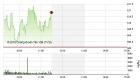 Chứng khoán sáng 30/5: Cổ phiếu chứng khoán giúp VN-Index trở lại mốc 610 điểm