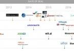 Công ty công nghệ đẩy mạnh thâu tóm các startup