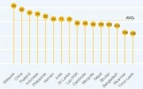 Việt Nam tăng 2 bậc về năng lực cạnh tranh toàn cầu