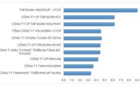 Vingroup, FLC dẫn đầu top chủ đầu tư bất động sản uy tín