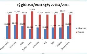 Tỷ giá USD/VND hôm nay (27/04): Hạ nhiệt