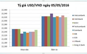 Tỷ giá USD/VND hôm nay (05/05): Dựng ngược