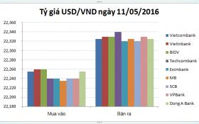 Tỷ giá USD/VND hôm nay (11/05): Đi ngang