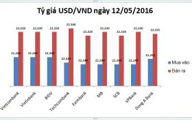 Tỷ giá USD/VND hôm nay (12/05): Trồi sụt thất thường