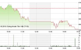 Chứng khoán chiều 26/5: VN-Index giảm sâu, đe dọa mốc 600 điểm