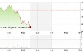 Chứng khoán sáng 26/5: VN-Index chính thức mất mốc 610 điểm