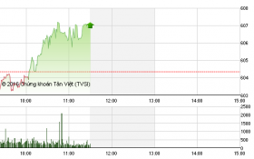 Chứng khoán sáng 27/5: Cổ phiếu chứng khoán 'nhận trách nhiệm' kéo VN-Index