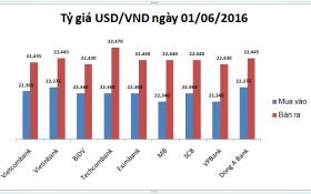 Tỷ giá USD/VND hôm nay (01/06): Lấy lại phong độ