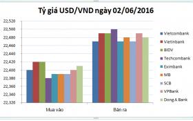 Tỷ giá USD/VND hôm nay (02/06): Tăng nhiệt ngày hè