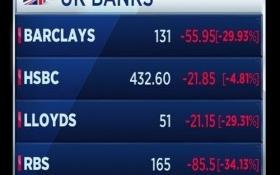 Nhiều ngân hàng Anh mất 30% vốn hóa sau nửa giờ