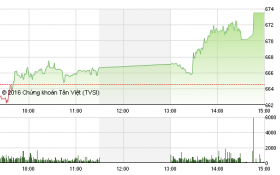 Chứng khoán chiều 18/7: Thị trường bùng nổ, VN-Index tăng gần 9 điểm