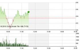 Chứng khoán sáng 19/7: VNM và VCB tô xanh VN-Index