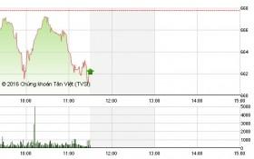 Chứng khoán sáng 20/7: Đột biến cổ phiếu khoáng sản