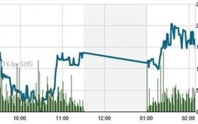 Chứng khoán chiều 25/7: Bên mua thủ thế, VN-Index giảm phiên thứ 5 liên tiếp
