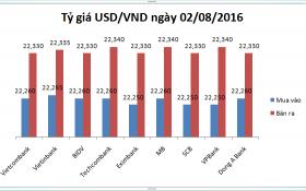 Tỷ giá USD/VND hôm nay (02/08): Biến động nhẹ