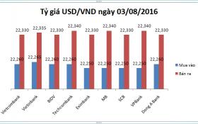 Tỷ giá USD/VND hôm nay (03/8): Tỷ giá trung tâm giảm thêm 15 đồng
