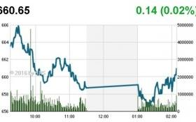 Chứng khoán chiều 18/8: MSN nổi sóng, VN-Index may mắn thoát hiểm