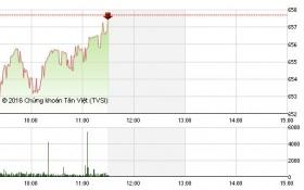 Chứng khoán sáng 23/8: Dừng chốt lời bluechip, VN-Index phục hồi trở lại