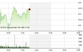 Chứng khoán sáng 22/9: Sắc xanh tràn ngập, VN-Index vượt ngưỡng 670 điểm