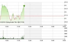Chứng khoán sáng 23/9: VN-Index duy trì đà tăng, thanh khoản đột biến nhờ khối ngoại