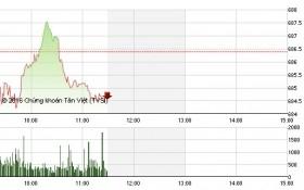 Chứng khoán sáng 21/10: Bluechip thất thế, VN-Index chưa để trở lại