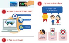Lợi ích khi sở hữu thẻ tín dụng Viet Capital Visa
