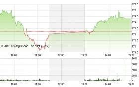 Chứng khoán chiều 21/11: Cổ phiếu thép khởi sắc, VN-Index đảo chiều thành công