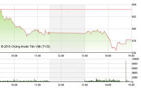 """Chứng khoán chiều 24/11: Khối ngoại """"ép"""" thị trường giảm mạnh"""