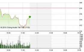 Chứng khoán sáng 25/11: VNM tiếp tục bị ép, KLF bùng nổ giao dịch