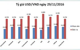 Tỷ giá USD/VND hôm nay (29/11): Quay đầu giảm