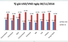 Tỷ giá USD/VND hôm nay (30/11): Hạ giá sốc