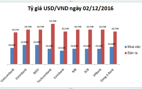 Tỷ giá USD/VND hôm nay (02/12): Phập phồng