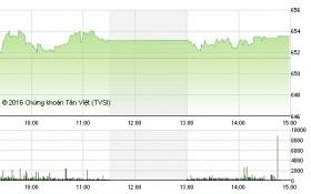Chứng khoán ngày 7/12: SAB và ROS kéo VN-Index hồi phục