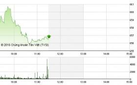 Chứng khoán sáng 8/12: Tiền bắt đáy gia tăng, cổ phiếu đầu cơ nhăm nhe sóng lớn