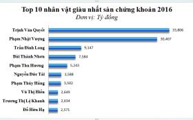 Định danh 10 tỷ phú giàu nhất sàn chứng khoán Việt Nam