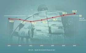 Người dân các nước phải trả bao nhiêu để Chính phủ hết nợ?