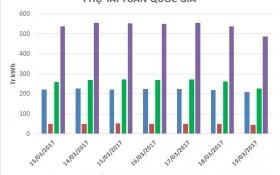 Công bố giá điện bình quân tuần 3 tháng 3
