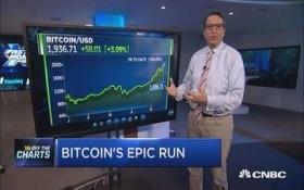 Nếu mua 100USD bitcoin, 7 năm 'đẻ' thành 72,9 triệu USD