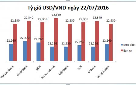 Tỷ giá USD/VND hôm nay (22/07): Vietcombank đuối sức